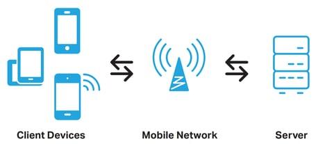 FoD-Mobile