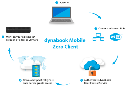 dynabook_landingside_vs1